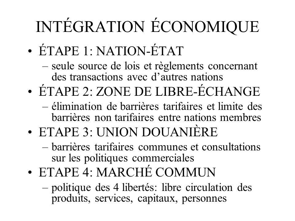 INTÉGRATION ÉCONOMIQUE ÉTAPE 1: NATION-ÉTAT –seule source de lois et règlements concernant des transactions avec dautres nations ÉTAPE 2: ZONE DE LIBR