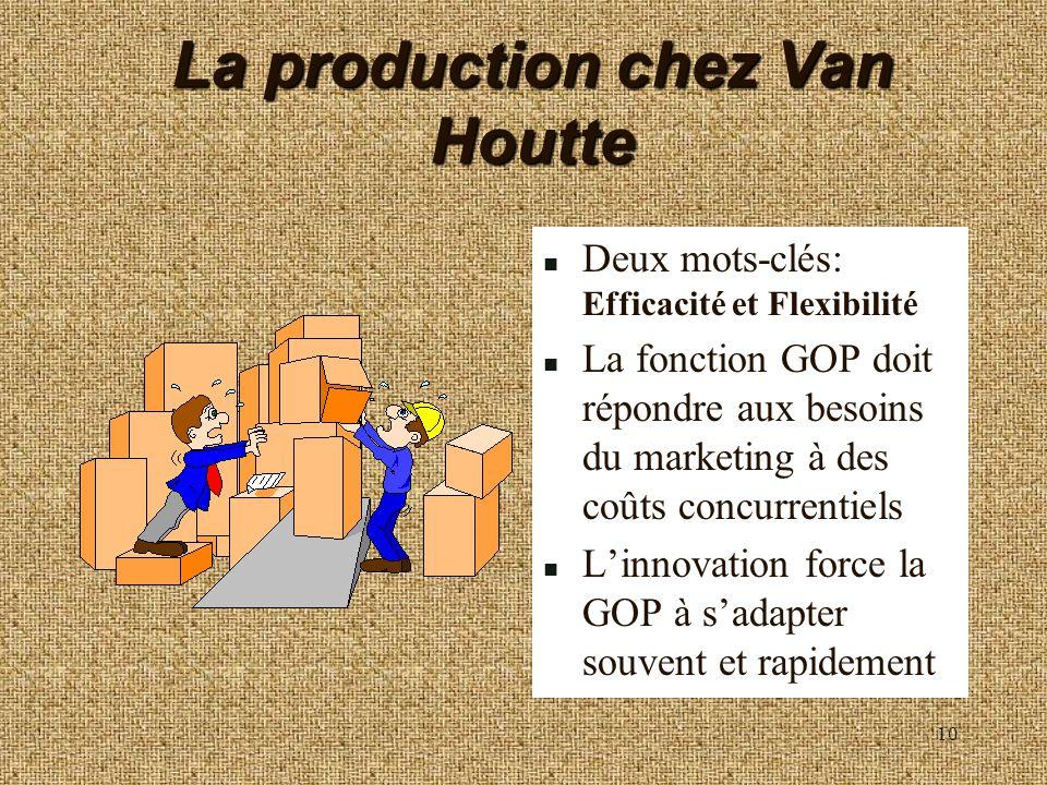 10 La production chez Van Houtte n Deux mots-clés: Efficacité et Flexibilité n La fonction GOP doit répondre aux besoins du marketing à des coûts conc