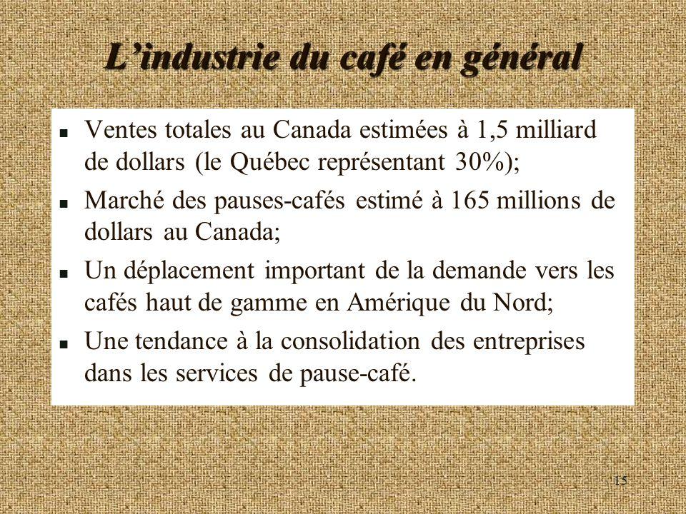 15 Lindustrie du café en général n Ventes totales au Canada estimées à 1,5 milliard de dollars (le Québec représentant 30%); n Marché des pauses-cafés