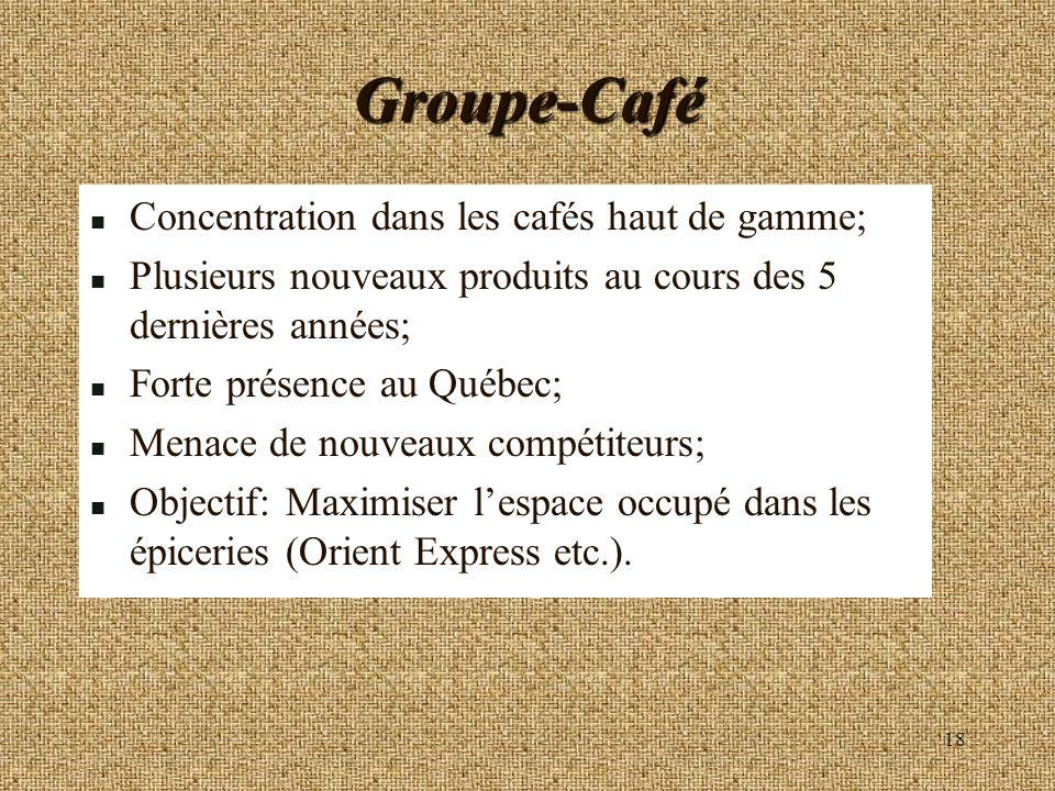 18 Groupe-Café n Concentration dans les cafés haut de gamme; n Plusieurs nouveaux produits au cours des 5 dernières années; n Forte présence au Québec