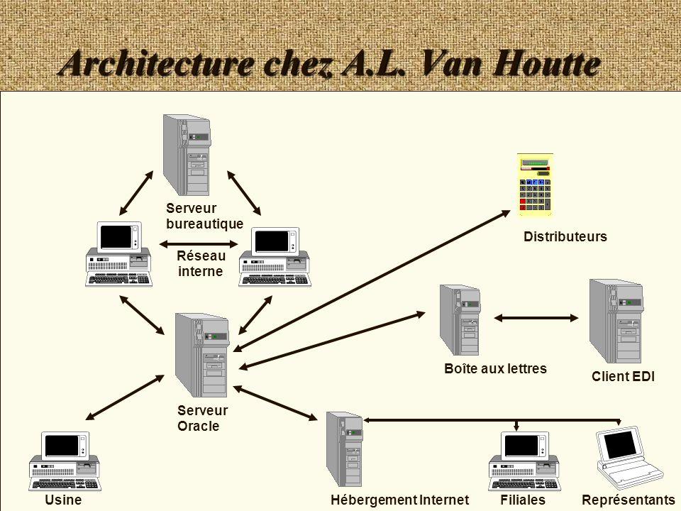 21 Architecture chez A.L. Van Houtte Serveur Oracle Serveur bureautique Réseau interne Distributeurs Client EDI Boîte aux lettres Hébergement Internet