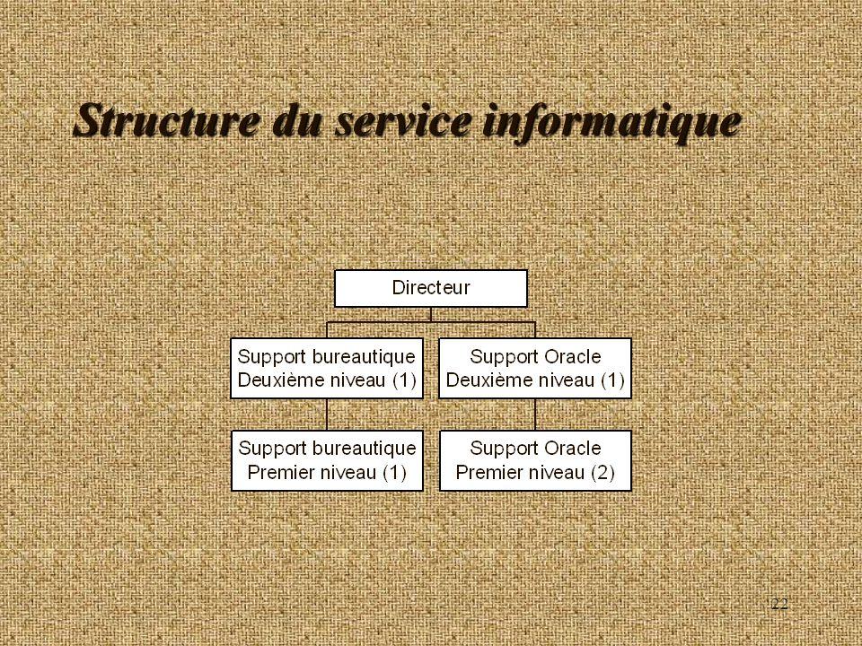 22 Structure du service informatique