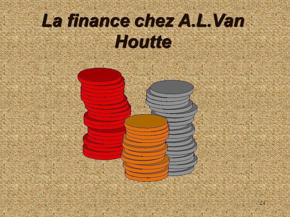 24 La finance chez A.L.Van Houtte
