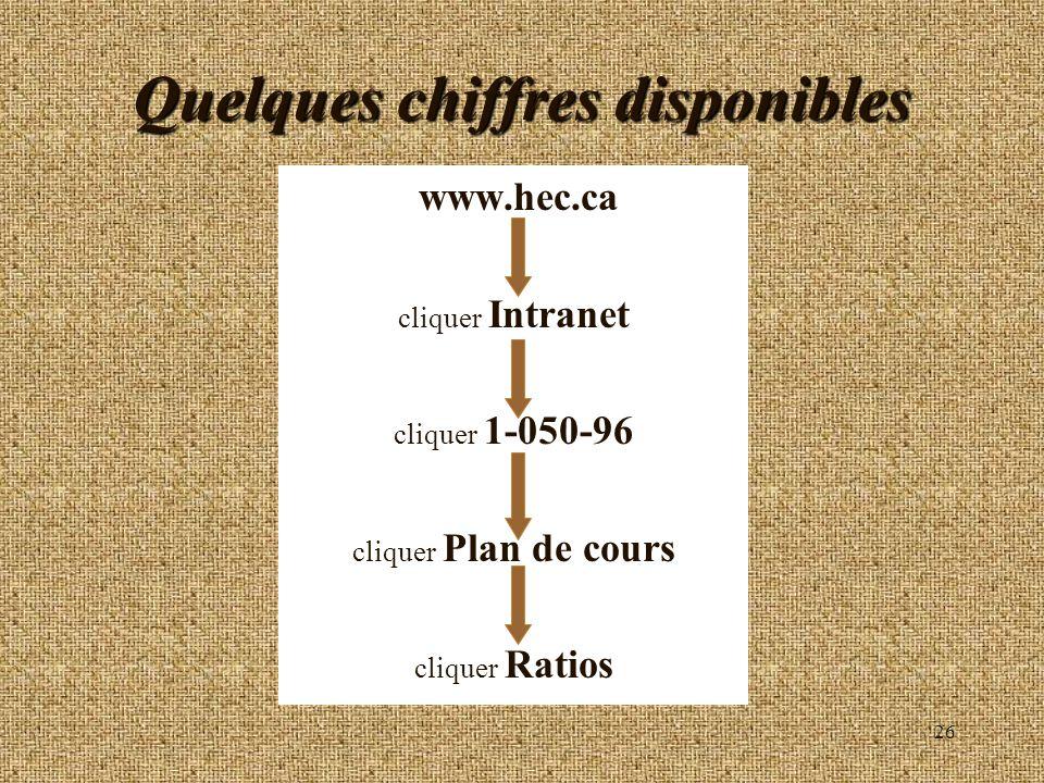 26 Quelques chiffres disponibles www.hec.ca cliquer Intranet cliquer 1-050-96 cliquer Plan de cours cliquer Ratios
