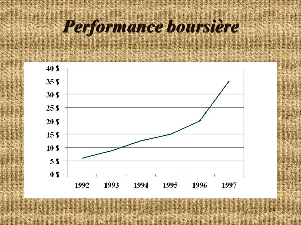 28 Performance boursière