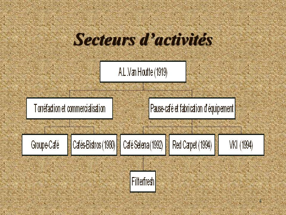 4 Secteurs dactivités