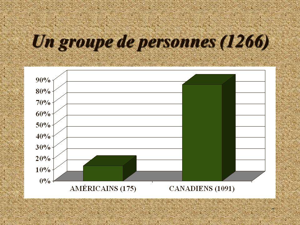 18 Groupe-Café n Concentration dans les cafés haut de gamme; n Plusieurs nouveaux produits au cours des 5 dernières années; n Forte présence au Québec; n Menace de nouveaux compétiteurs; n Objectif: Maximiser lespace occupé dans les épiceries (Orient Express etc.).