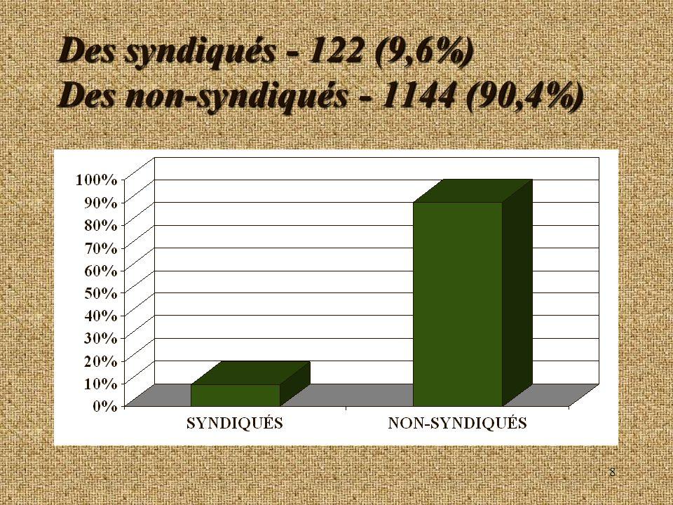 8 Des syndiqués - 122 (9,6%) Des non-syndiqués - 1144 (90,4%)