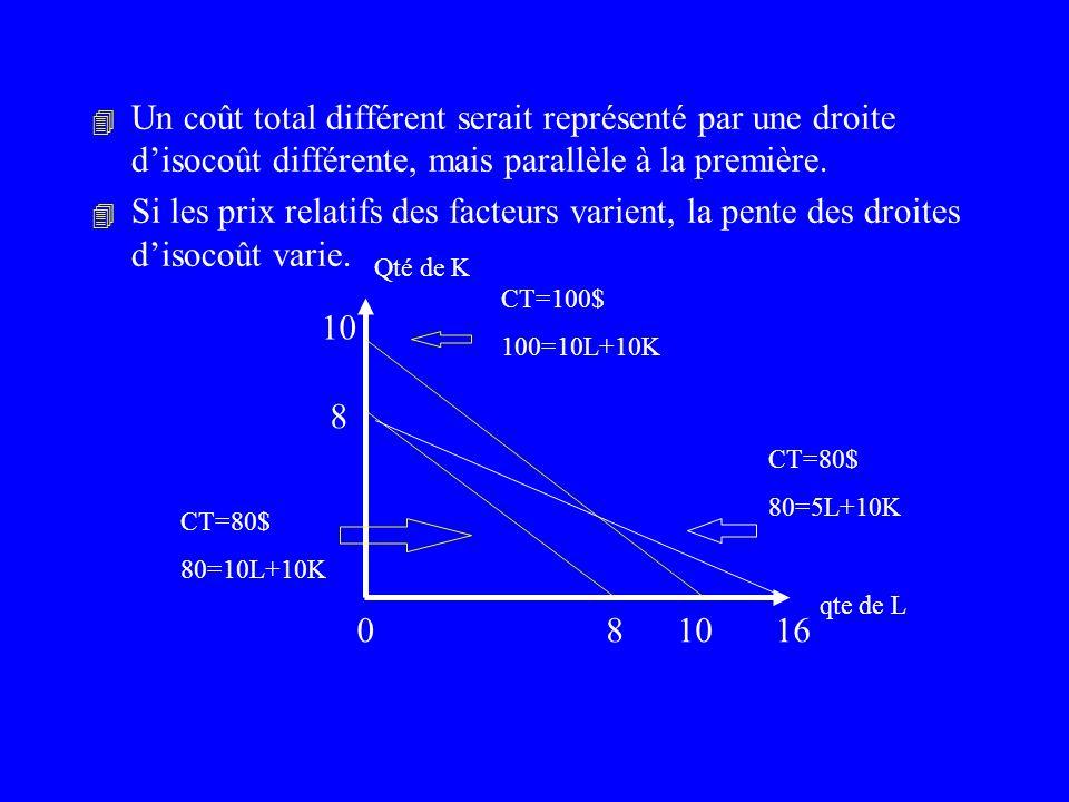 8 8 Qté de K qte de L Isocoût: CT = 80$ 80 = 10L + 10K - pente = - K / L = P L / P K CT /r CT /w Léquation de lisocoût peut également sexprimer ainsi: