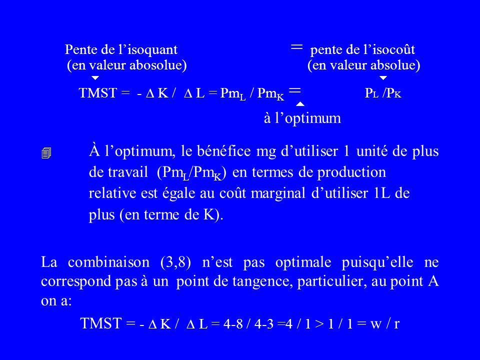 Qte K 4 8 Q=200 Q=100 Q=50 Qte L 48 optimum La firme décide de produire sur lisoquant le plus élevé possible pour un coût donné Le niveau maximum de p
