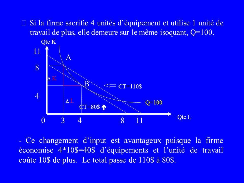 Pente de lisoquant = pente de lisocoût (en valeur abosolue) (en valeur absolue) TMST = - K / L = Pm L / Pm K = P L /P K à loptimum 4 À loptimum, le bé