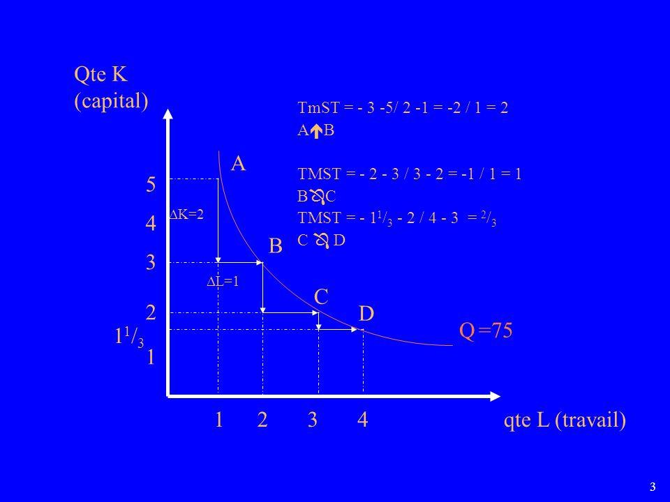 3 Q =75 12 1 2 3 3 4 4 5 Qte K (capital) qte L (travail) A B C D 11/311/3 K=2 L=1 TmST = - 3 -5/ 2 -1 = -2 / 1 = 2 A B TMST = - 2 - 3 / 3 - 2 = -1 / 1 = 1 B C TMST = - 1 1 / 3 - 2 / 4 - 3 = 2 / 3 C D