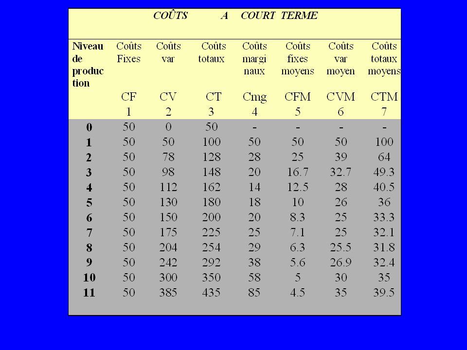 Coûts variables totaux:Dépenses par période de temps pour tous les facteurs de production variables: Ex.: Salaires, matériel, énergie/électricité, etc