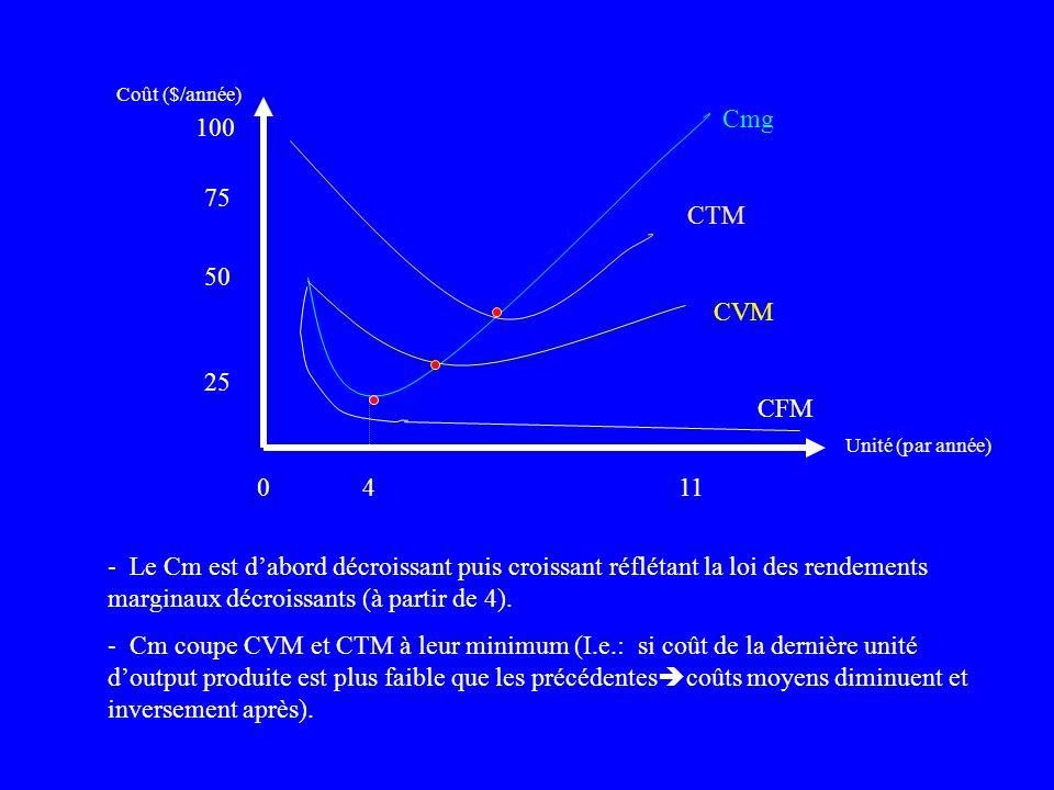 l Ces coûts représentent les coûts minimaux (fixes, variables, totaux) de produire différents niveaux de production. Unité (par année) Coût ($/année)