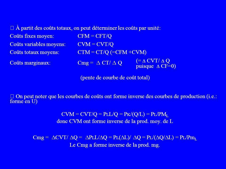 Cmg CTM CVM CFM Coût ($/année) Unité (par année) 4011 25 50 75 100 - Le Cm est dabord décroissant puis croissant réflétant la loi des rendements margi