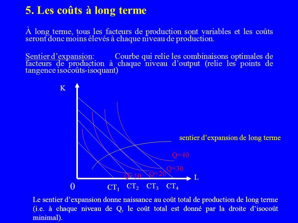 À partit des coûts totaux, on peut déterminer les coûts par unité: Coûts fixes moyen:CFM = CFT/Q Coûts variables moyens:CVM = CVT/Q Coûts totaux moyen