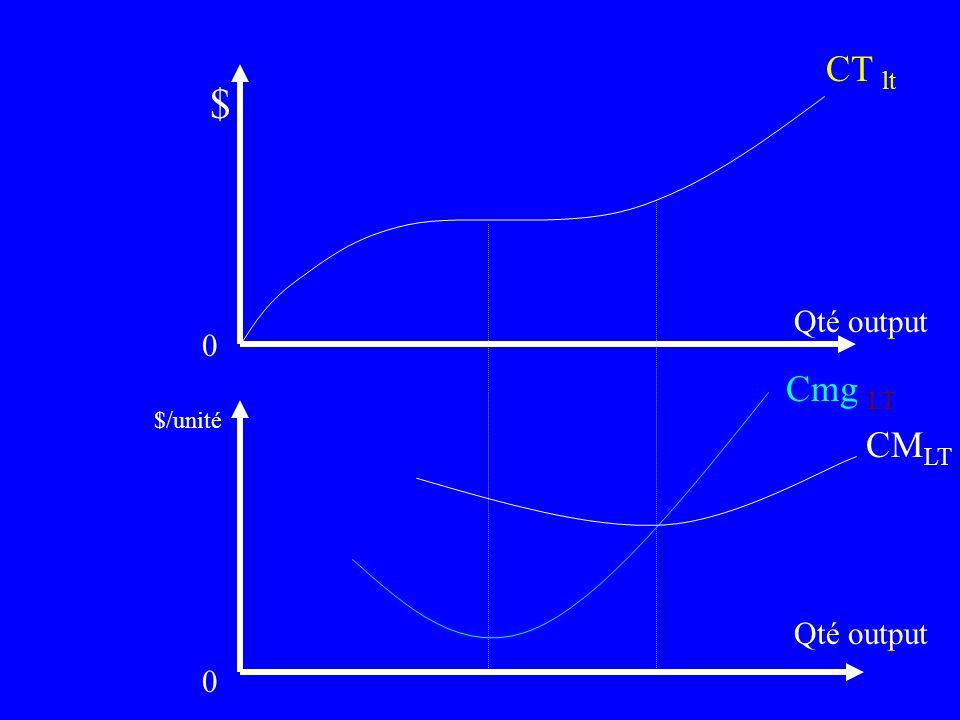 5. Les coûts à long terme À long terme, tous les facteurs de production sont variables et les coûts seront donc moins élevés à chaque niveau de produc