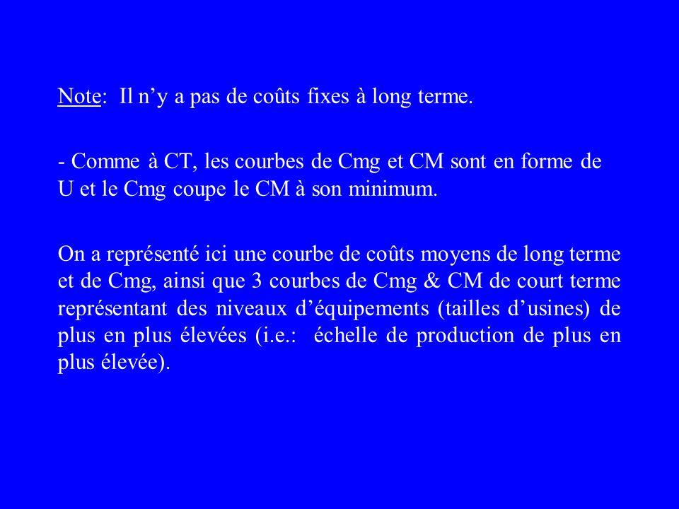 $/unité $ Qté output CT lt Cmg LT CM LT 0 0