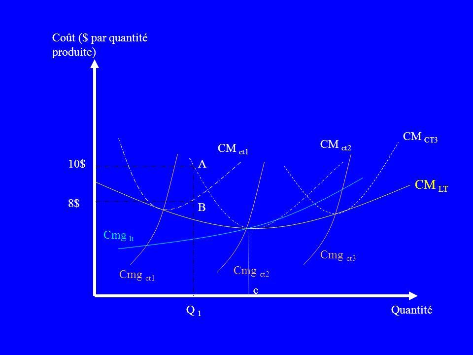 Note: Il ny a pas de coûts fixes à long terme. - Comme à CT, les courbes de Cmg et CM sont en forme de U et le Cmg coupe le CM à son minimum. On a rep
