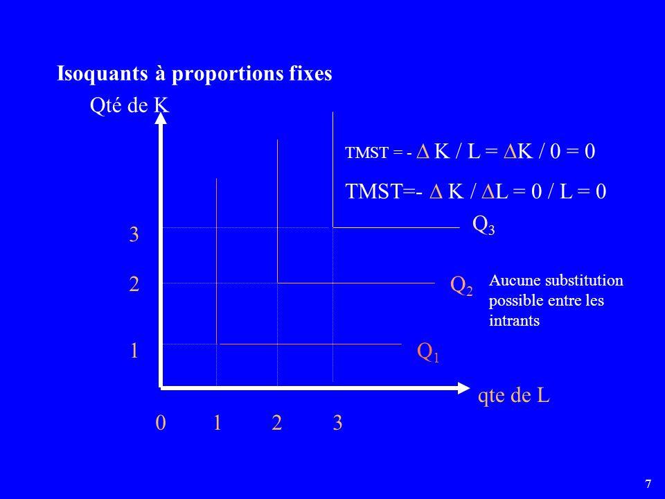 7 Isoquants à proportions fixes Qté de K qte de L 0123 1 2 3 Q1Q1 Q2Q2 Q3Q3 TMST = - K / L = K / 0 = 0 TMST=- K / L = 0 / L = 0 Aucune substitution possible entre les intrants