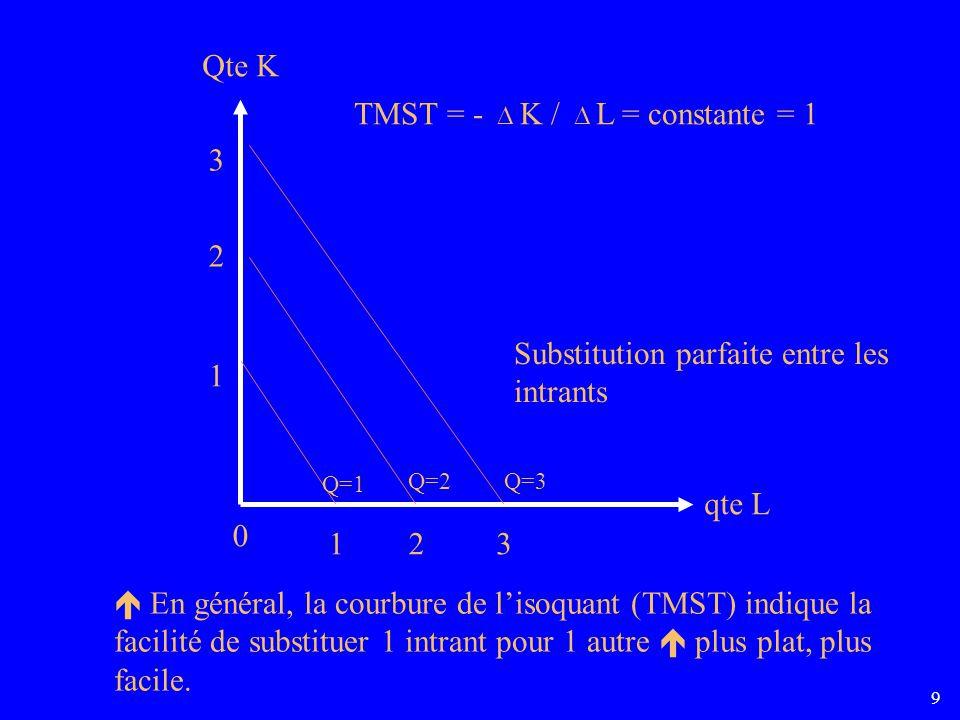 9 Q=1 Q=2Q=3 0 123 1 2 3 Qte K qte L TMST = - K / L = constante = 1 Substitution parfaite entre les intrants En général, la courbure de lisoquant (TMST) indique la facilité de substituer 1 intrant pour 1 autre plus plat, plus facile.