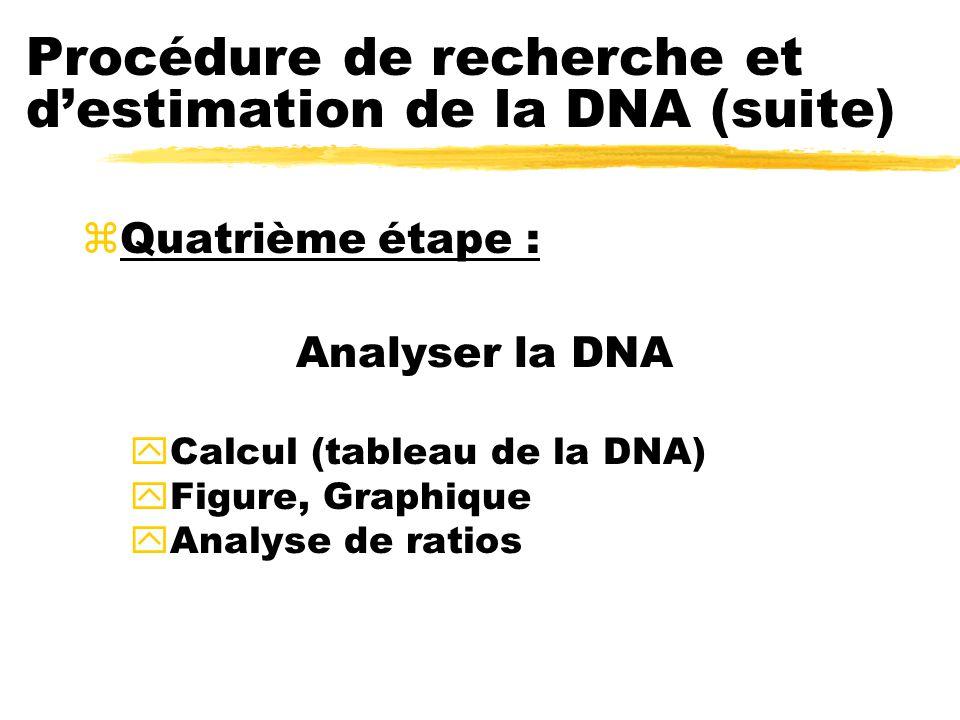 Procédure de recherche et destimation de la DNA (suite) zQuatrième étape : Analyser la DNA yCalcul (tableau de la DNA) yFigure, Graphique yAnalyse de ratios