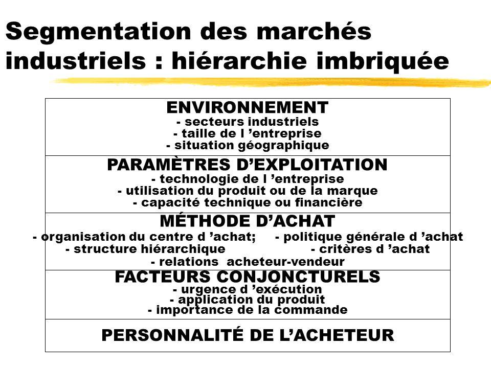 Segmentation des marchés industriels : hiérarchie imbriquée ENVIRONNEMENT - secteurs industriels - taille de l entreprise - situation géographique PAR