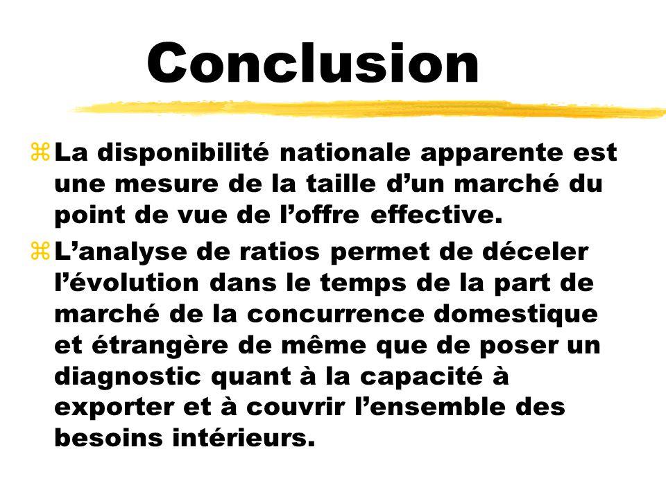 Conclusion zLa disponibilité nationale apparente est une mesure de la taille dun marché du point de vue de loffre effective. zLanalyse de ratios perme