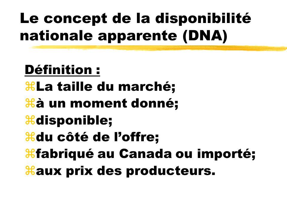Le concept de la disponibilité nationale apparente (DNA) Définition : zLa taille du marché; zà un moment donné; zdisponible; zdu côté de loffre; zfabriqué au Canada ou importé; zaux prix des producteurs.