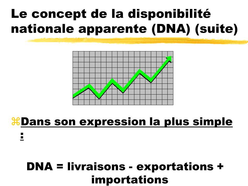 Le concept de la disponibilité nationale apparente (DNA) (suite) zDans son expression la plus simple : DNA = livraisons - exportations + importations