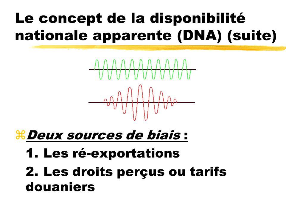 Le concept de la disponibilité nationale apparente (DNA) (suite) zDeux sources de biais : 1.Les ré-exportations 2.Les droits perçus ou tarifs douanier