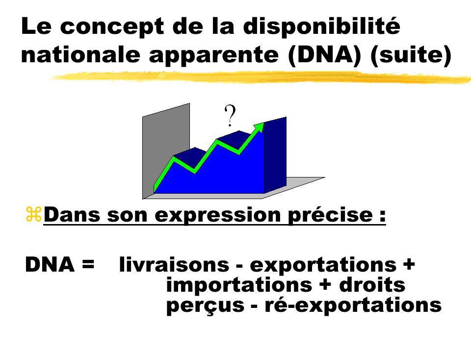 Le concept de la disponibilité nationale apparente (DNA) (suite) zDans son expression précise : DNA = livraisons - exportations + importations + droits perçus - ré-exportations