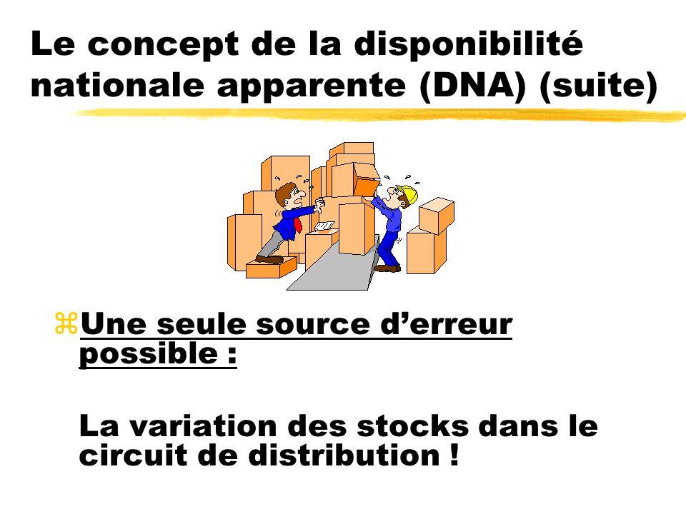 Le concept de la disponibilité nationale apparente (DNA) (suite) zUne seule source derreur possible : La variation des stocks dans le circuit de distr