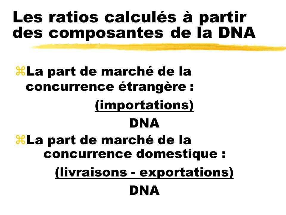 Les ratios calculés à partir des composantes de la DNA zLa part de marché de la concurrence étrangère : (importations) DNA zLa part de marché de la concurrence domestique : (livraisons - exportations) DNA