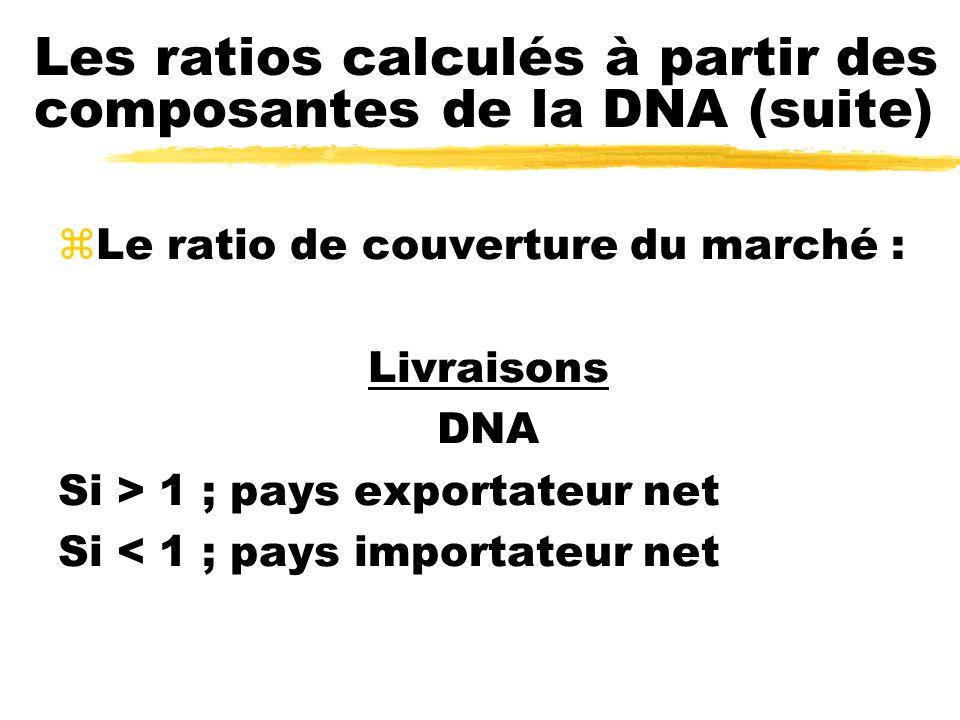 Les ratios calculés à partir des composantes de la DNA (suite) zLe ratio de couverture du marché : Livraisons DNA Si > 1 ; pays exportateur net Si < 1 ; pays importateur net