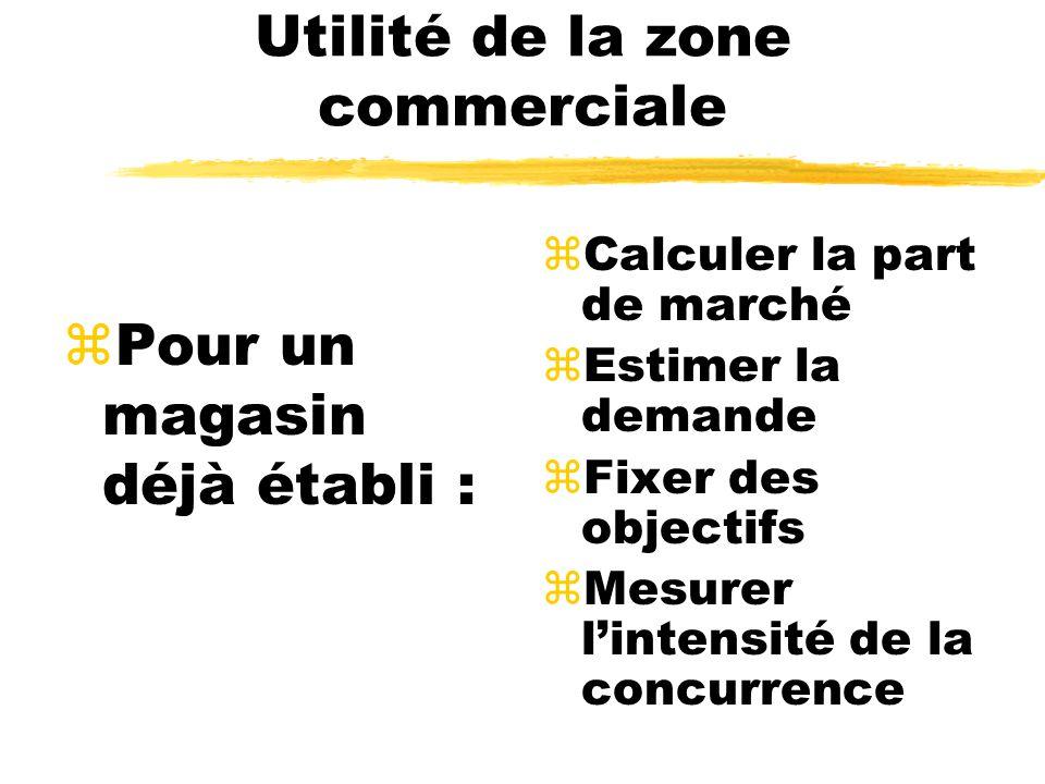 Utilité de la zone commerciale zPour un magasin déjà établi : zCalculer la part de marché zEstimer la demande zFixer des objectifs zMesurer lintensité