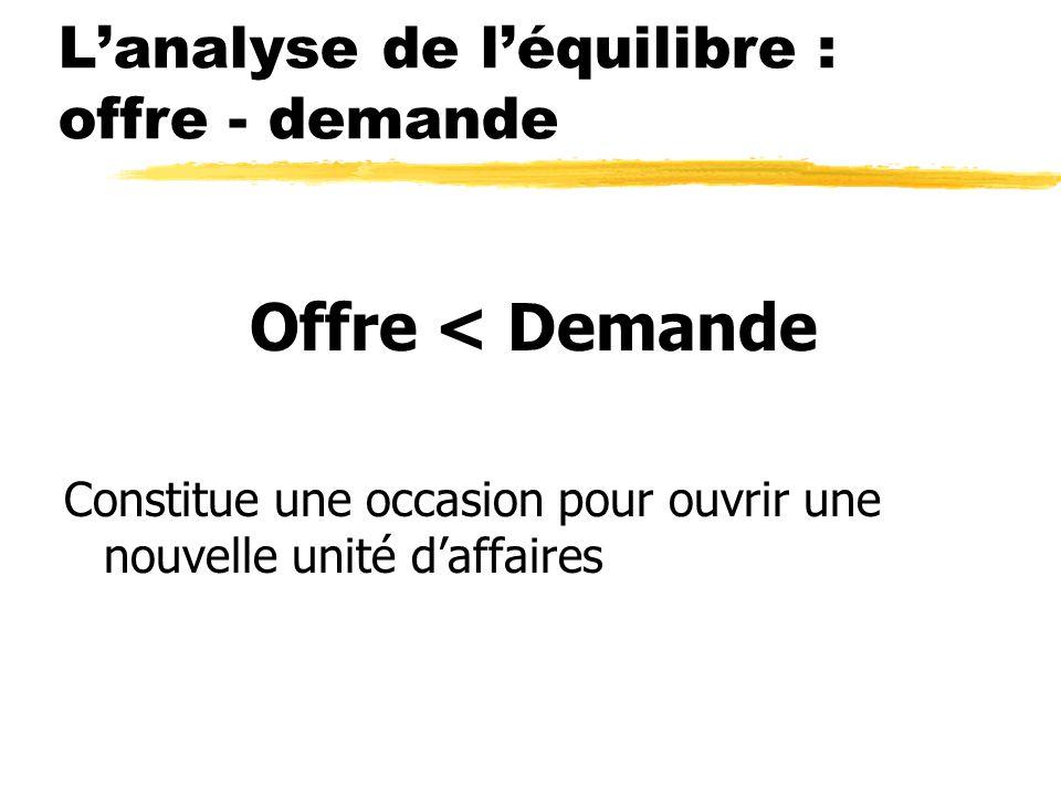 Lanalyse de léquilibre : offre - demande Offre < Demande Constitue une occasion pour ouvrir une nouvelle unité daffaires