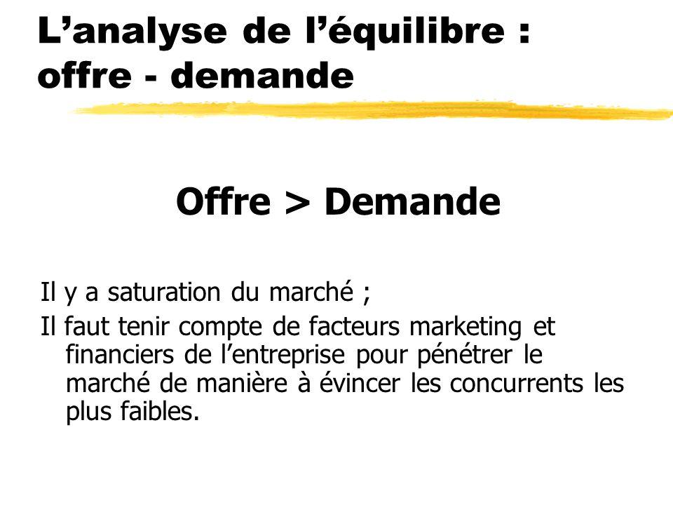 Lanalyse de léquilibre : offre - demande Offre > Demande Il y a saturation du marché ; Il faut tenir compte de facteurs marketing et financiers de len