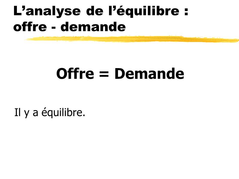 Lanalyse de léquilibre : offre - demande Offre = Demande Il y a équilibre.