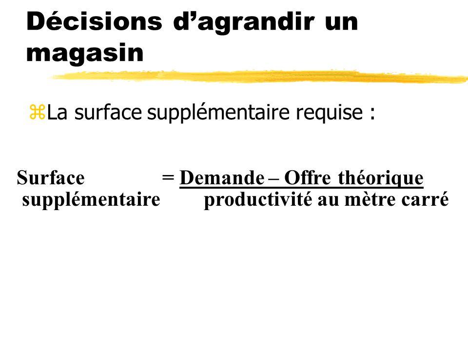 Décisions dagrandir un magasin zLa surface supplémentaire requise : Surface = Demande – Offre théorique supplémentaireproductivité au mètre carré