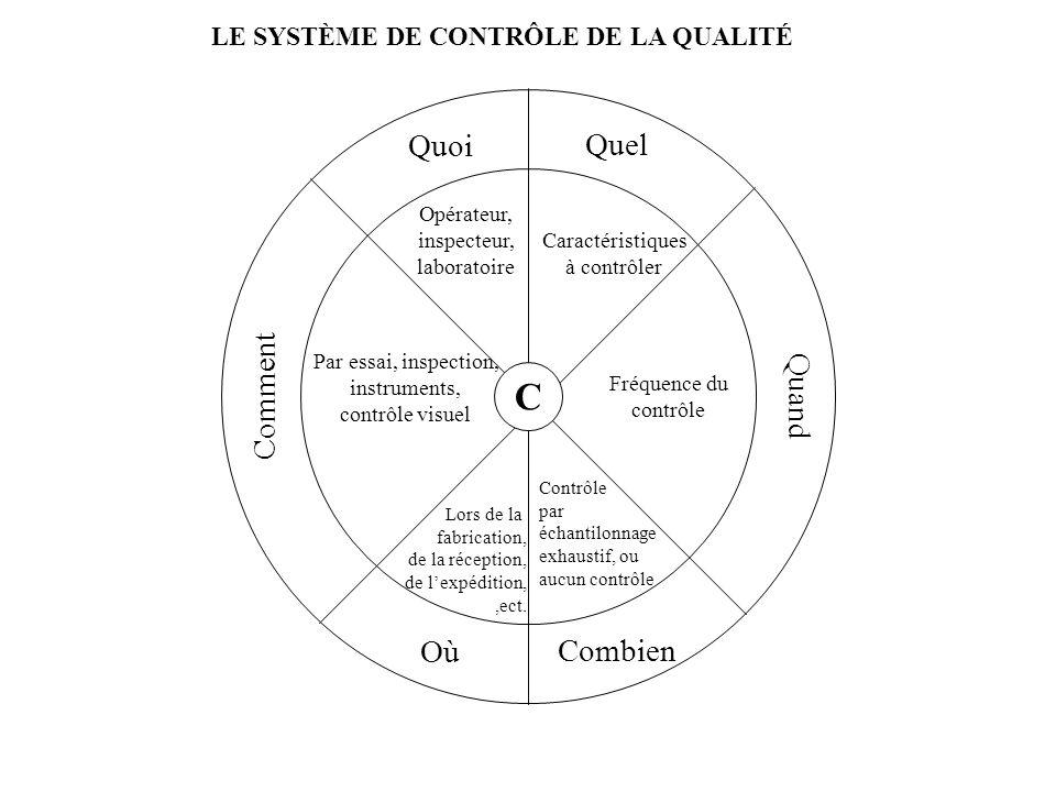 LE SYSTÈME DE CONTRÔLE DE LA QUALITÉ C Quel Caractéristiques à contrôler Quand Fréquence du contrôle Combien Contrôle par échantilonnage exhaustif, ou