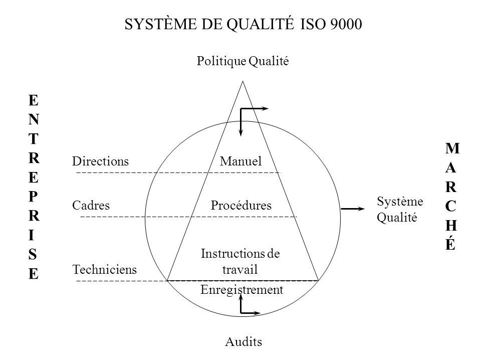 SYSTÈME DE QUALITÉ ISO 9000 Politique Qualité DirectionsManuel CadresProcédures Techniciens Instructions de travail ENTREPRISEENTREPRISE Audits Enregi