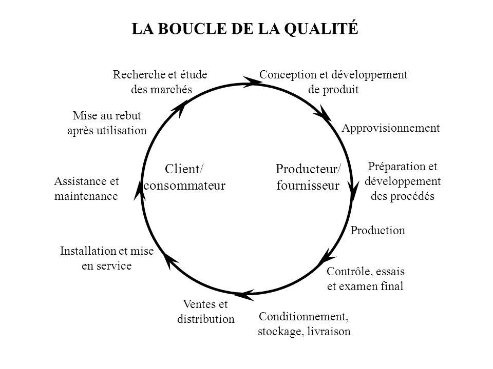 LA BOUCLE DE LA QUALITÉ Client/ consommateur Producteur/ fournisseur Recherche et étude des marchés Conception et développement de produit Approvision