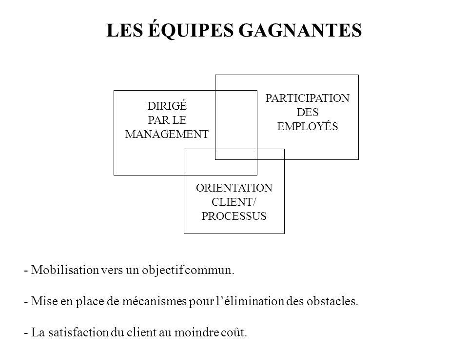 LES ÉQUIPES GAGNANTES DIRIGÉ PAR LE MANAGEMENT PARTICIPATION DES EMPLOYÉS ORIENTATION CLIENT/ PROCESSUS - Mobilisation vers un objectif commun. - Mise