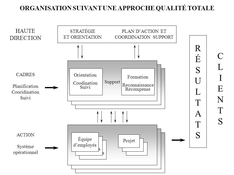ORGANISATION SUIVANT UNE APPROCHE QUALITÉ TOTALE STRATÉGIE ET ORIENTATION PLAN DACTION ET COORDINATION SUPPORT HAUTE DIRECTION Orientation Coodination