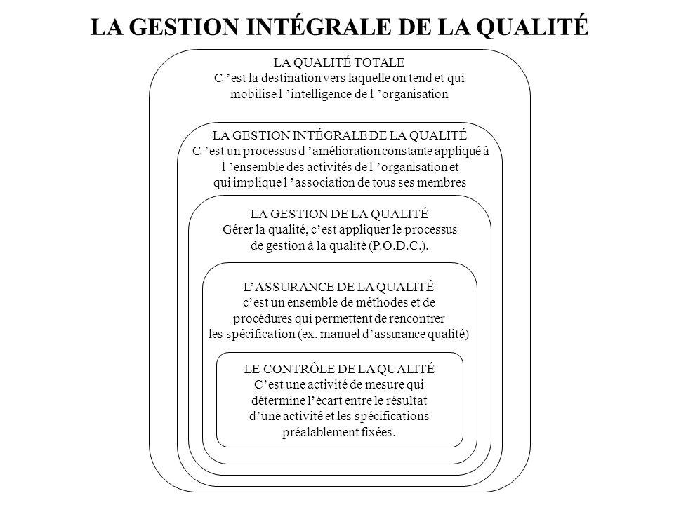 LES MULTIPLES DÉFINITIONS DE LA QUALITÉ DEUX DÉFINITIONS DE LA QUALITÉ : La convenance à lusage («fitness for use») La conformité aux spécifications