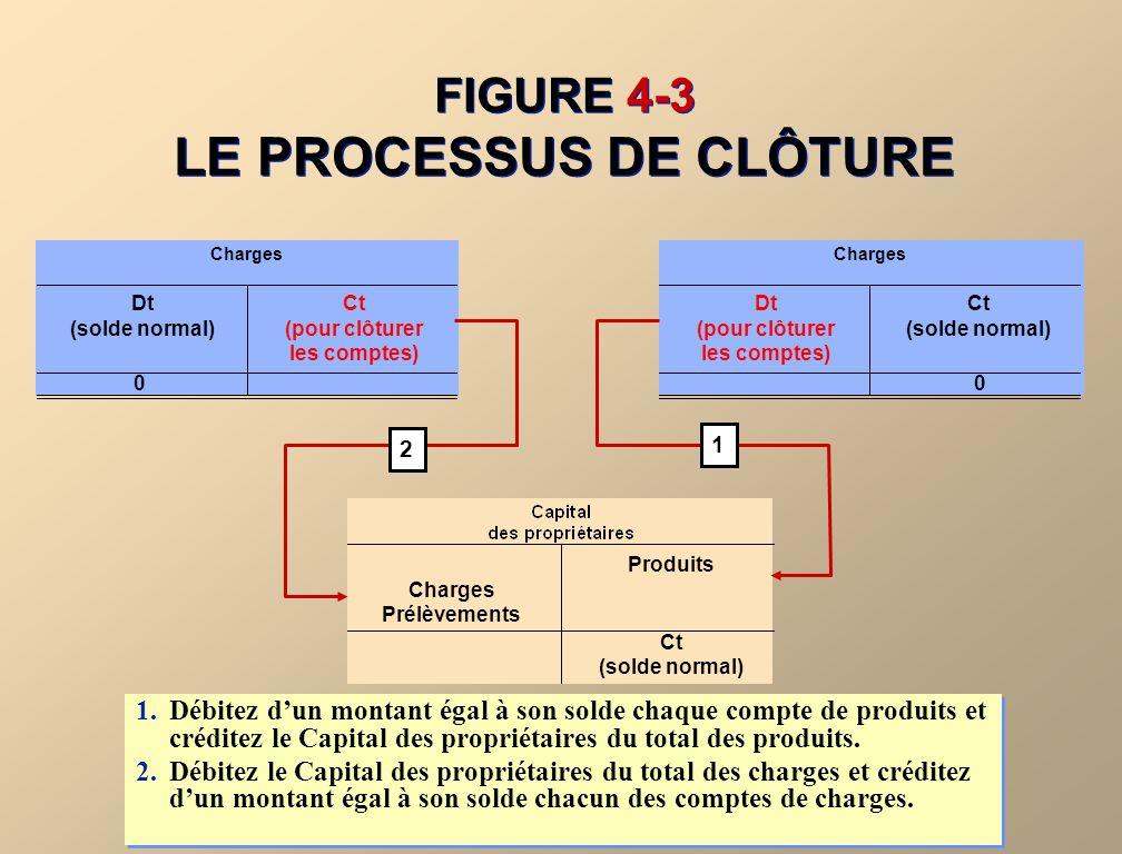 FIGURE 4-2 LES COMPTES DE RÉSULTATS ET LES COMPTES DE BILAN COMPTES DE RÉSULTATSCOMPTES DE BILAN On doit fermer ces comptes.Il ne faut pas fermer ces comptes.