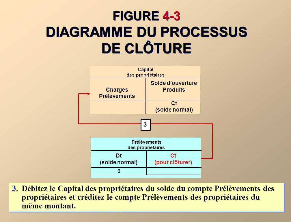 FIGURE 4-3 LE PROCESSUS DE CLÔTURE 1.Débitez dun montant égal à son solde chaque compte de produits et créditez le Capital des propriétaires du total des produits.