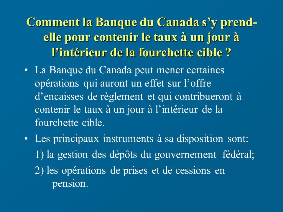 Comment la Banque du Canada sy prend- elle pour contenir le taux à un jour à lintérieur de la fourchette cible .