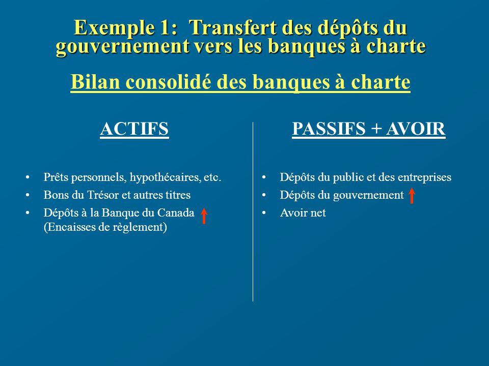 Exemple 1: Transfert des dépôts du gouvernement vers les banques à charte Exemple 1: Transfert des dépôts du gouvernement vers les banques à charte Bilan consolidé des banques à charte ACTIFS Prêts personnels, hypothécaires, etc.
